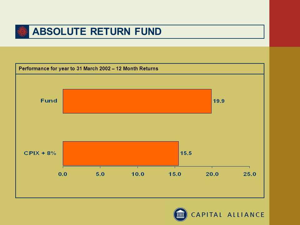 ABSOLUTE RETURN FUND Performance for year to 31 March 2002 – 12 Month Returns