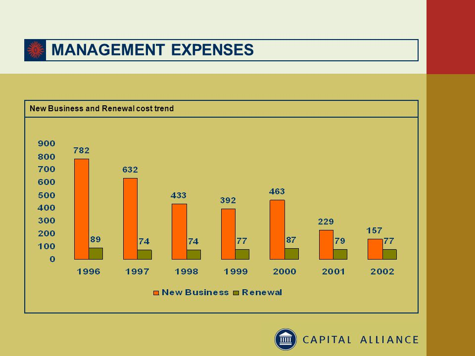 MANAGEMENT EXPENSES New Business and Renewal cost trend