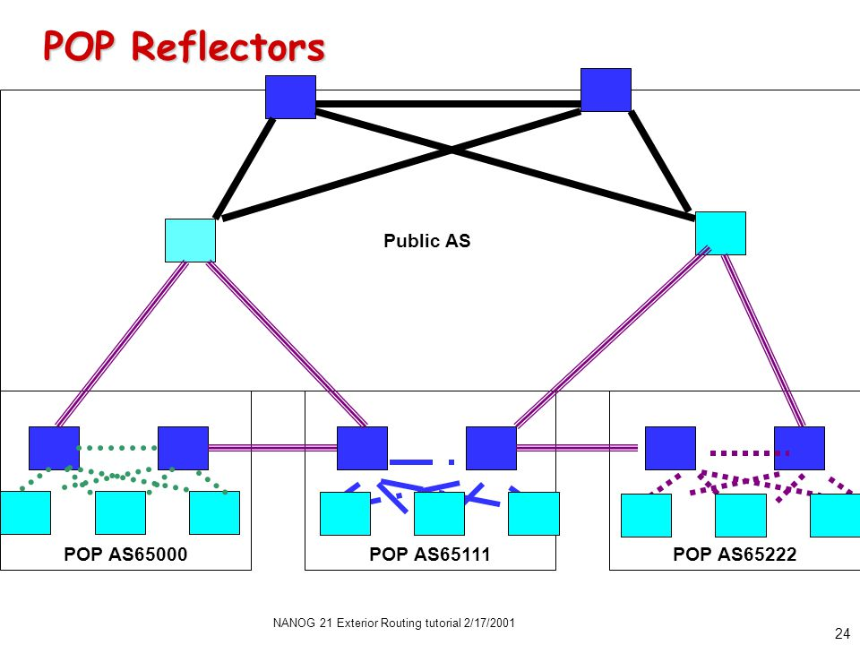 NANOG 21 Exterior Routing tutorial 2/17/2001 23 Public AS POP Confederations POP Confederations POP AS65000POP AS65111POP AS65222