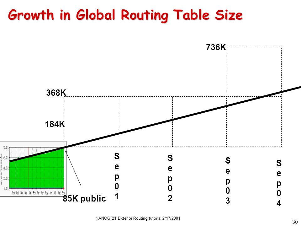 NANOG 21 Exterior Routing tutorial 2/17/2001 30 Growth in Global Routing Table Size 184K 368K Sep01Sep01 Sep02Sep02 Sep03Sep03 Sep04Sep04 736K 85K public