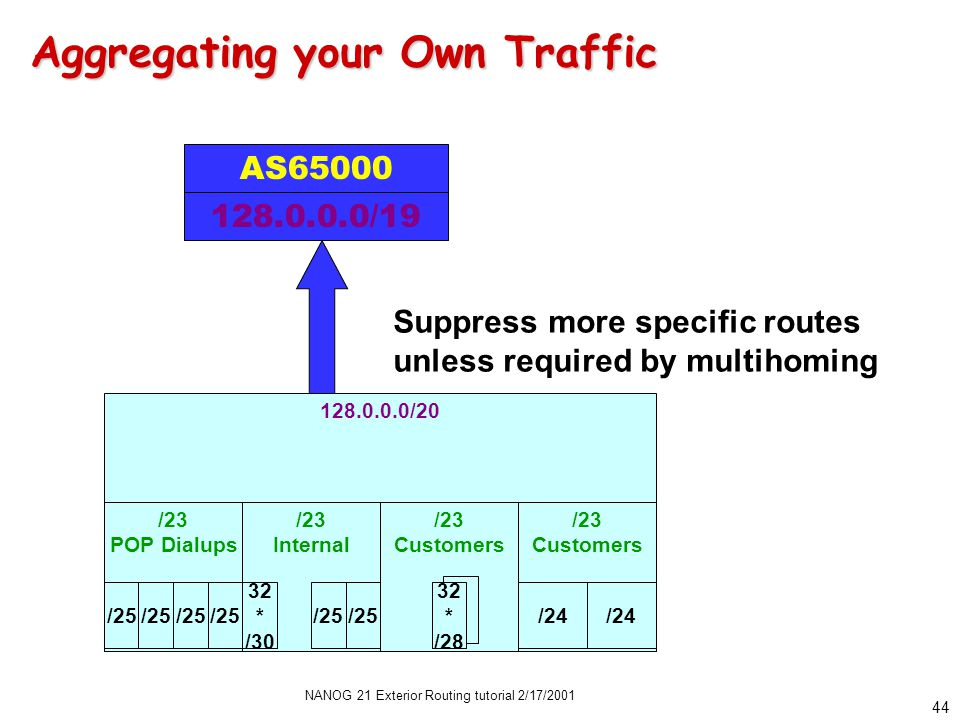 NANOG 21 Exterior Routing tutorial 2/17/2001 44 Aggregating your Own Traffic 128.0.0.0/20 /23 POP Dialups /23 Internal /23 Customers /23 Customers /25 32 * /30 32 * /28 /24 /25 AS65000 128.0.0.0/19 Suppress more specific routes unless required by multihoming