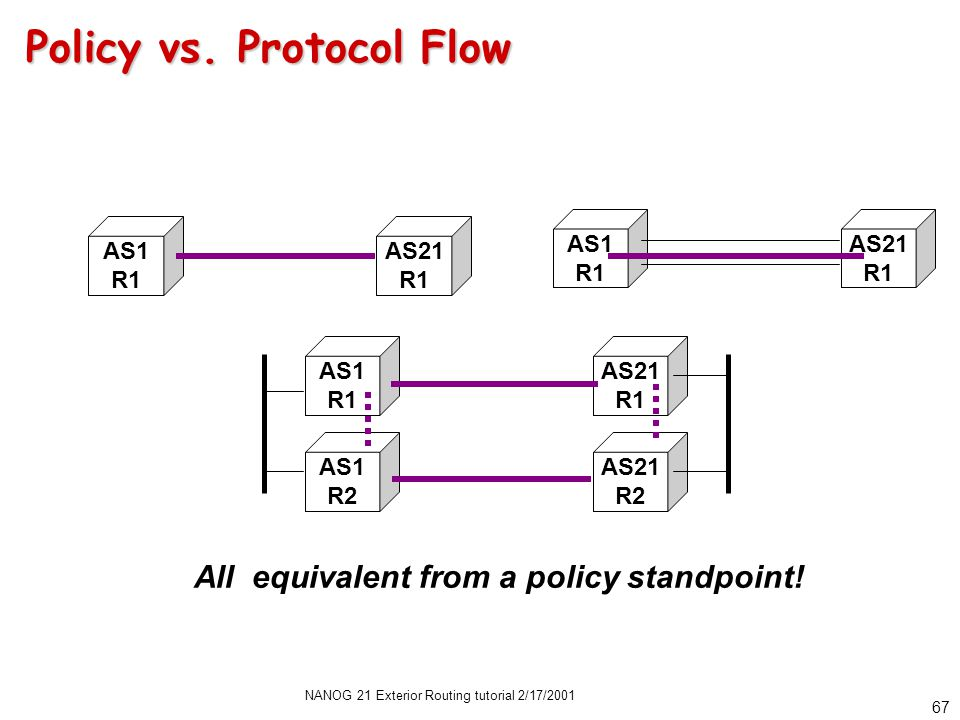 NANOG 21 Exterior Routing tutorial 2/17/2001 66 Policy Implementation Flow Main BGP RIB Adj RIB Out Outgo- ing Adj RIB In Incom- ing Main RIB/ FIB IGPs Static & HW Info
