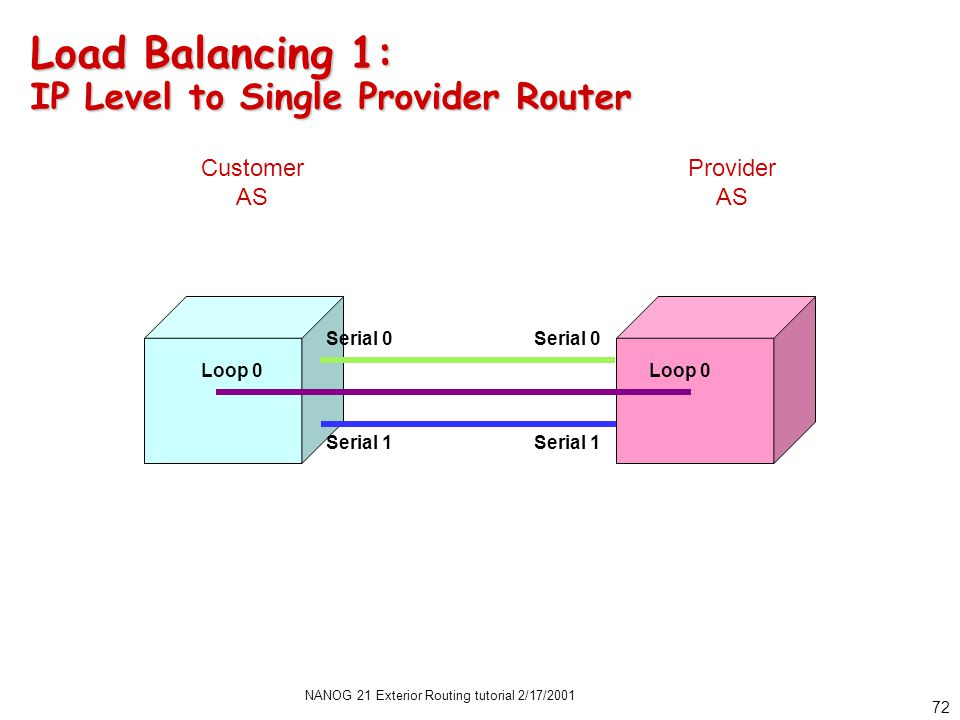 NANOG 21 Exterior Routing tutorial 2/17/2001 71 The BGP Tunnel Serial 0 Serial 1 Loop 0 ebgp-multihop needed when neighbor is not on same subnet