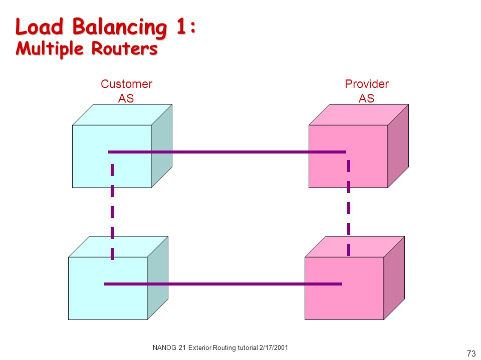 NANOG 21 Exterior Routing tutorial 2/17/2001 72 Load Balancing 1: IP Level to Single Provider Router Serial 0 Serial 1 Loop 0 Customer AS Provider AS