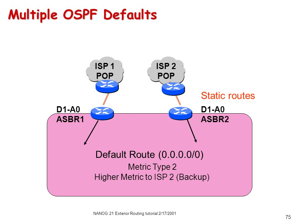NANOG 21 Exterior Routing tutorial 2/17/2001 74 Another Non-BGP Alternative OSPF Routing Domain Default Route (0.0.0.0/0) Metric Type 1 Equal Metrics Static routes D1-A0 ASBR1 D1-A0 ASBR2 ISP 1