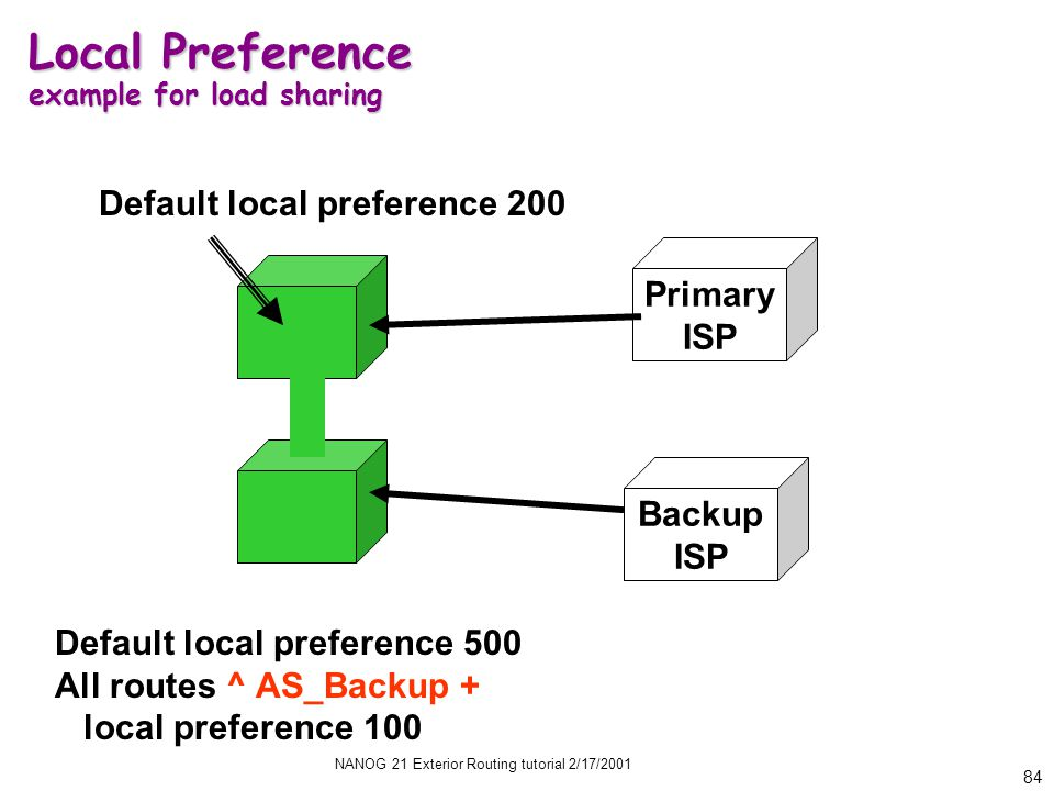 NANOG 21 Exterior Routing tutorial 2/17/2001 84 Local Preference example for load sharing Primary ISP Default local preference 500 All routes ^ AS_Backup + local preference 100 Backup ISP Default local preference 200