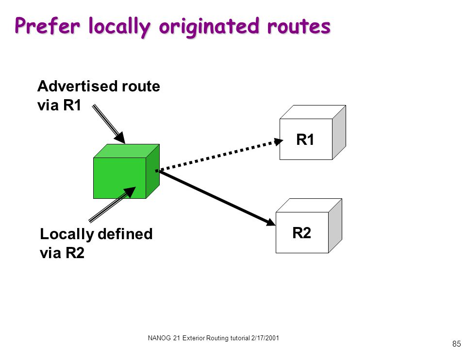 NANOG 21 Exterior Routing tutorial 2/17/2001 85 Prefer locally originated routes R2 R1 Advertised route via R1 Locally defined via R2