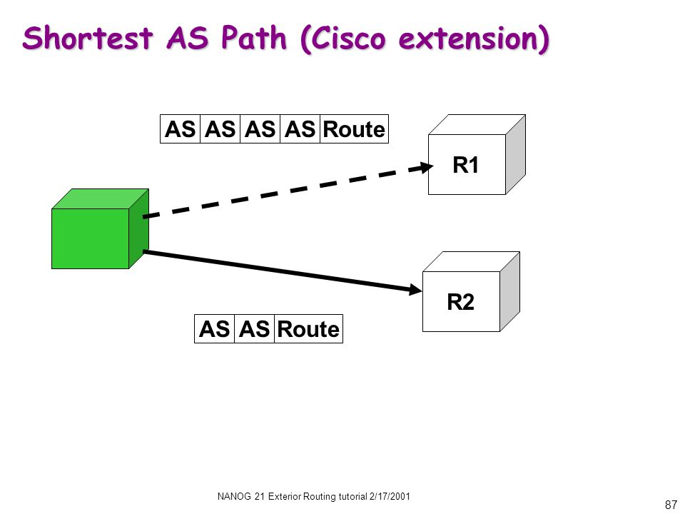 NANOG 21 Exterior Routing tutorial 2/17/2001 87 Shortest AS Path (Cisco extension) R2 R1 AS Route AS Route