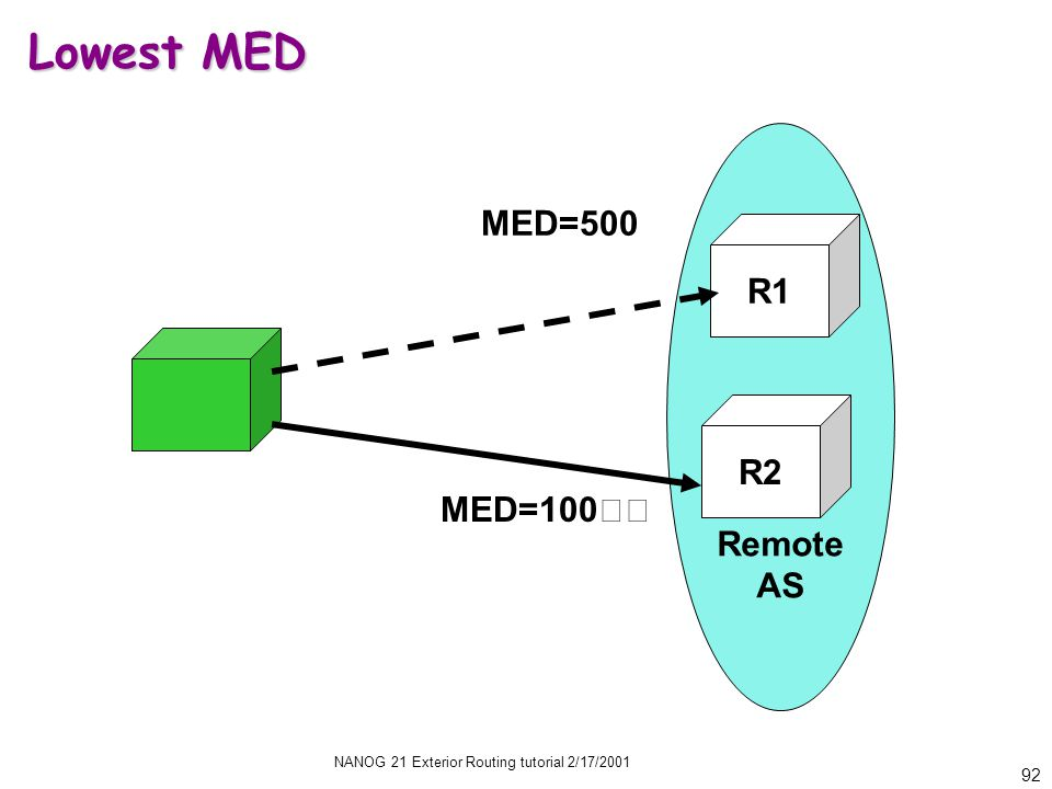 NANOG 21 Exterior Routing tutorial 2/17/2001 92 Remote AS MED=100 MED=500 R2 R1 Lowest MED