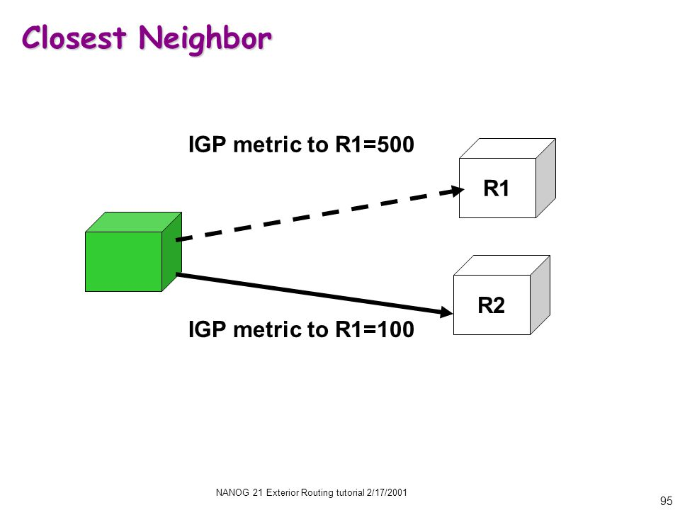 NANOG 21 Exterior Routing tutorial 2/17/2001 95 Closest Neighbor IGP metric to R1=100 IGP metric to R1=500 R2 R1