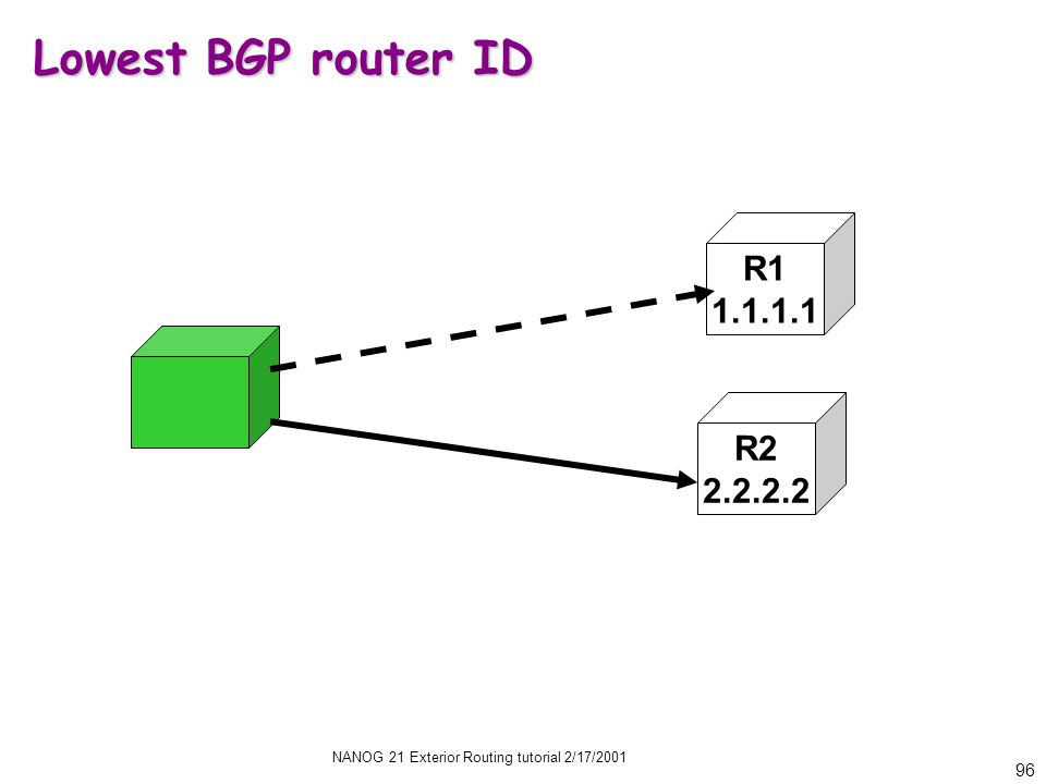 NANOG 21 Exterior Routing tutorial 2/17/2001 96 Lowest BGP router ID R2 2.2.2.2 R1 1.1.1.1