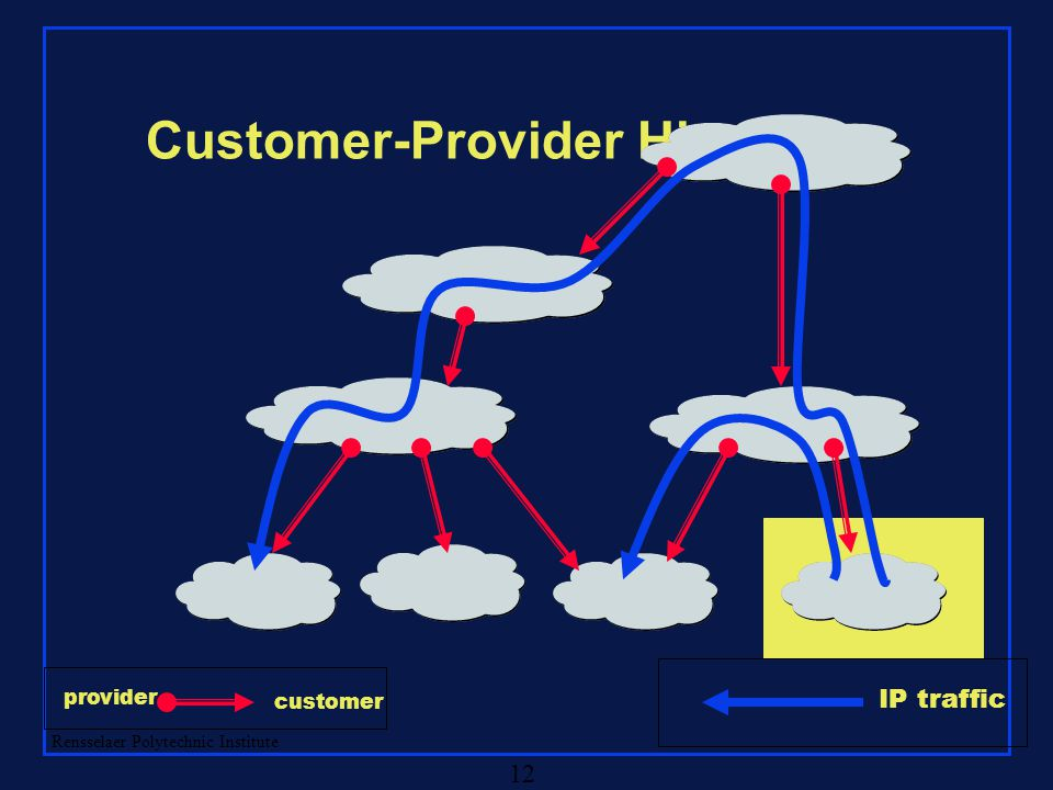 Rensselaer Polytechnic Institute 12 Customer-Provider Hierarchy IP traffic provider customer