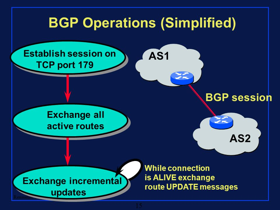 Rensselaer Polytechnic Institute 15 BGP Operations (Simplified) Establish session on TCP port 179 Exchange all active routes Exchange incremental upda