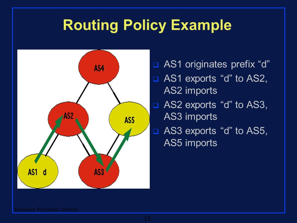 "Rensselaer Polytechnic Institute 18 Routing Policy Example q AS1 originates prefix ""d"" q AS1 exports ""d"" to AS2, AS2 imports q AS2 exports ""d"" to AS3,"