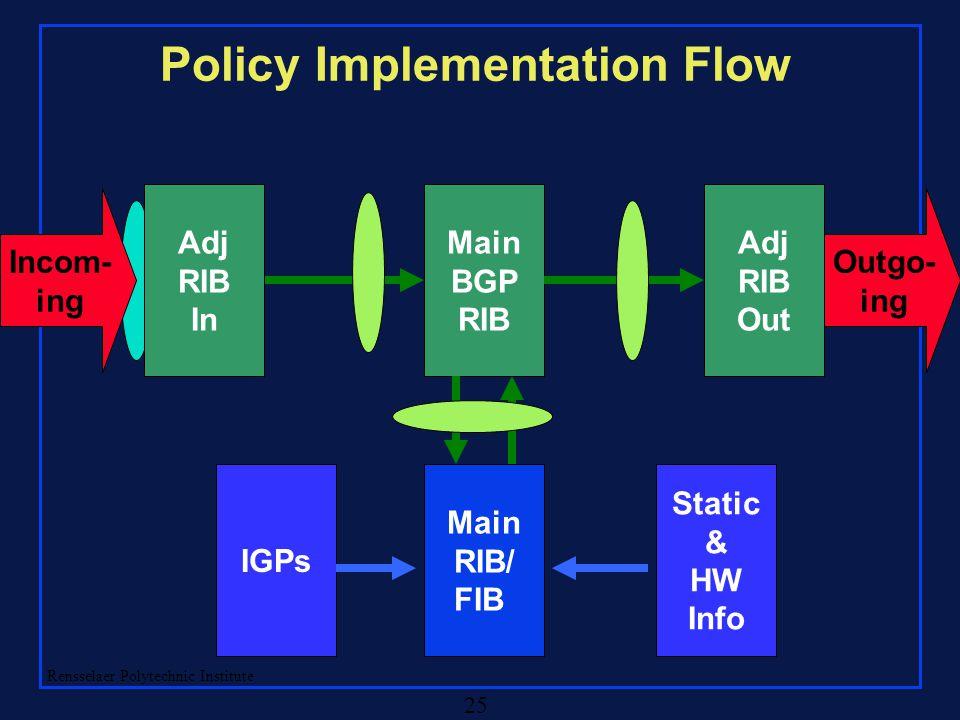 Rensselaer Polytechnic Institute 25 Policy Implementation Flow Main BGP RIB Adj RIB Out Outgo- ing Adj RIB In Incom- ing Main RIB/ FIB IGPs Static & HW Info
