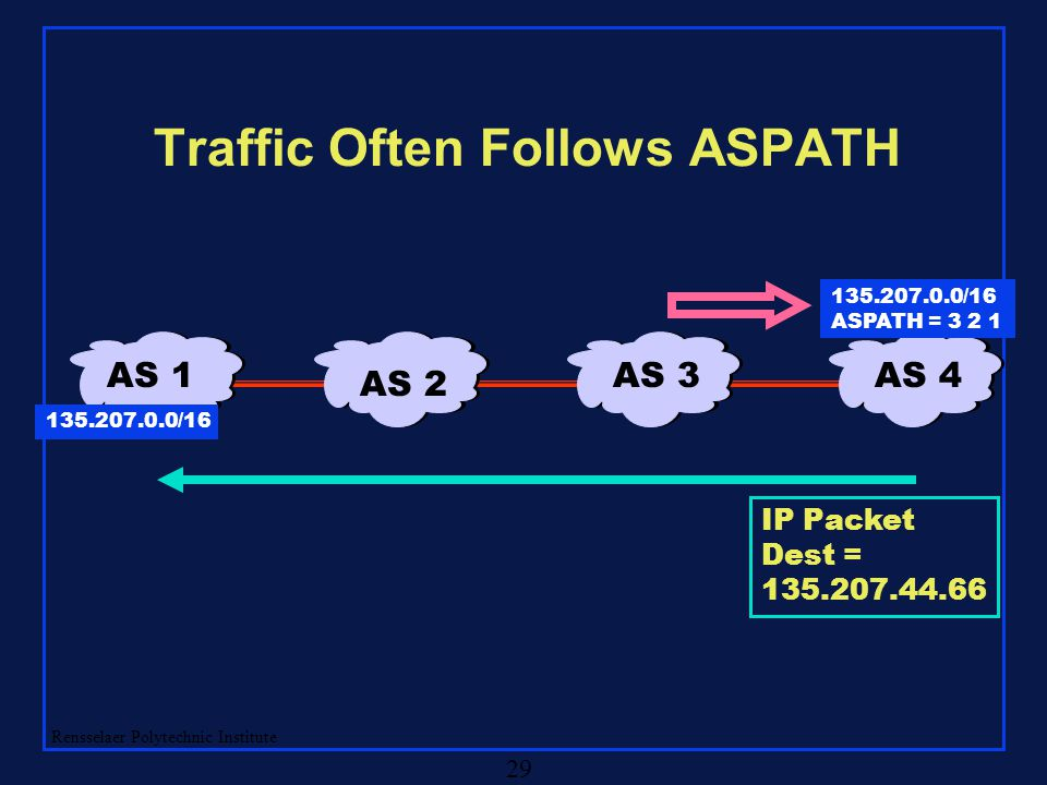 Rensselaer Polytechnic Institute 29 Traffic Often Follows ASPATH AS 4AS 3 AS 2 AS 1 135.207.0.0/16 ASPATH = 3 2 1 IP Packet Dest = 135.207.44.66