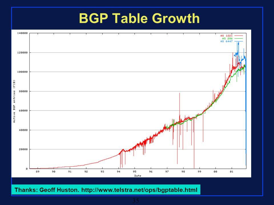 Rensselaer Polytechnic Institute 35 BGP Table Growth Thanks: Geoff Huston.