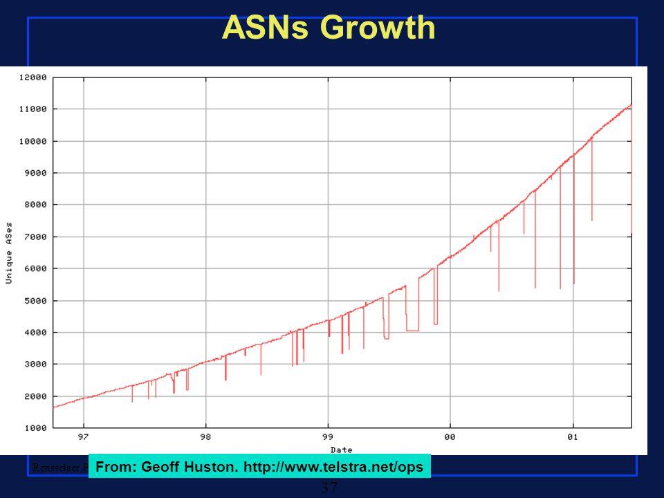Rensselaer Polytechnic Institute 37 ASNs Growth From: Geoff Huston. http://www.telstra.net/ops