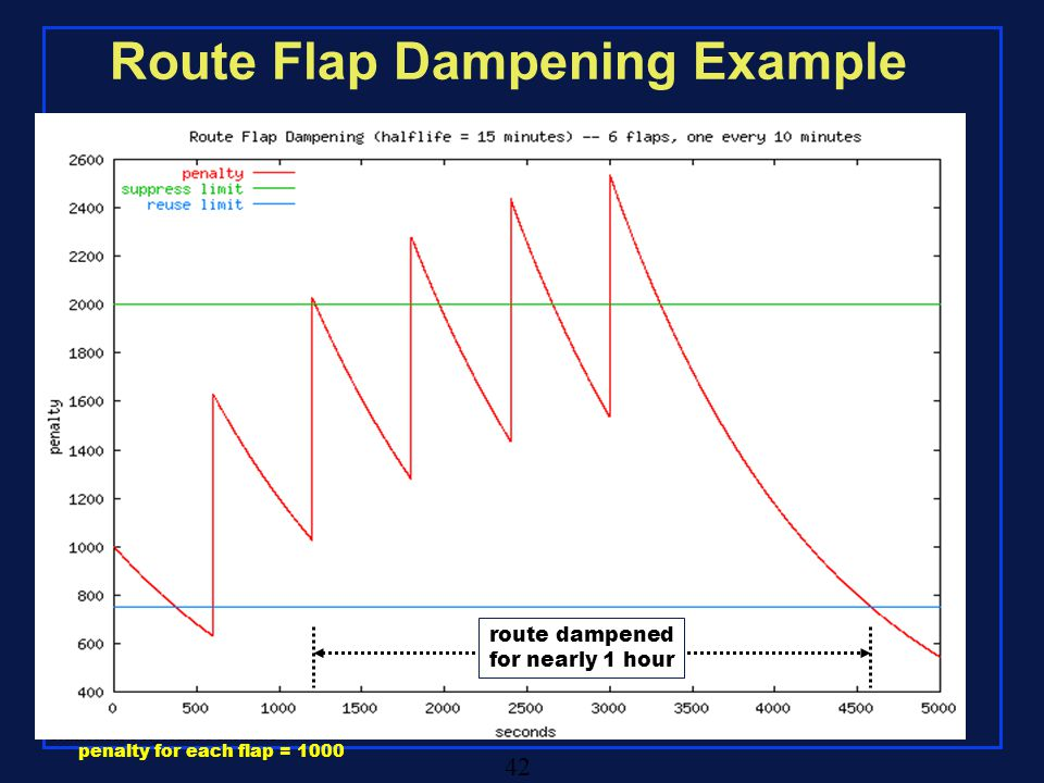 Rensselaer Polytechnic Institute 42 Route Flap Dampening Example route dampened for nearly 1 hour penalty for each flap = 1000