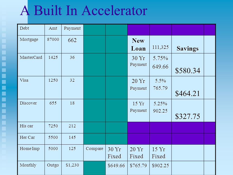 Where does the Monthly Accelerator come from.
