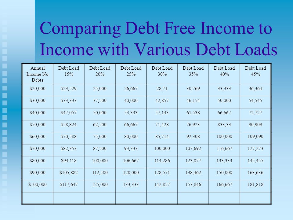 In both strategies Joe and Susan pay out $550,800 During 28 years in the previous chart we see that by paying debt first, they will come out $783,729 ahead.