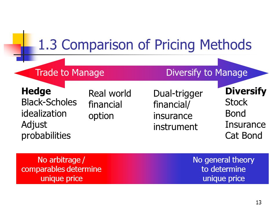 13 1.3 Comparison of Pricing Methods Hedge Black-Scholes idealization Adjust probabilities Diversify Stock Bond Insurance Cat Bond Real world financial option Dual-trigger financial/ insurance instrument No arbitrage / comparables determine unique price No general theory to determine unique price Trade to ManageDiversify to Manage