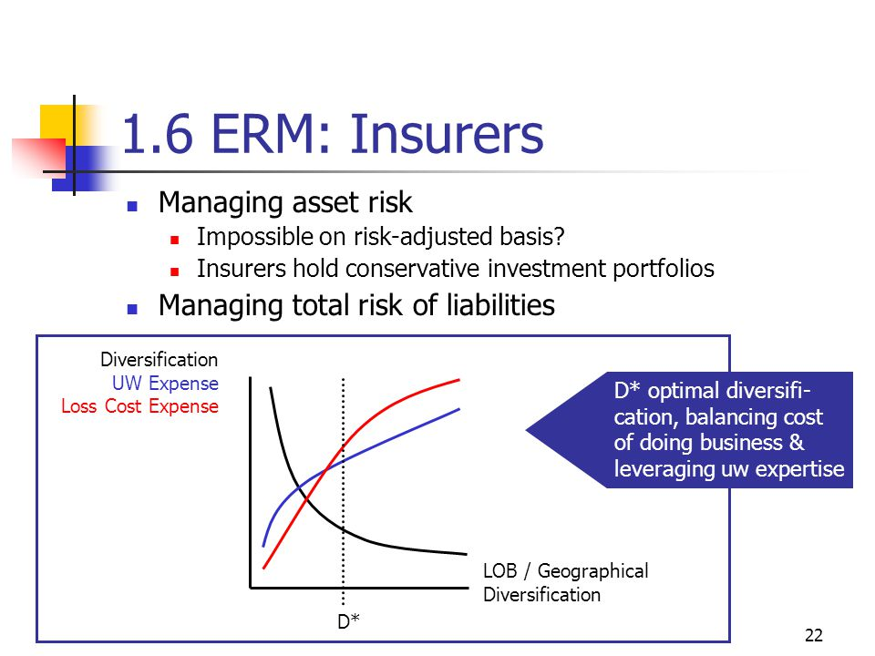 22 1.6 ERM: Insurers Managing asset risk Impossible on risk-adjusted basis.