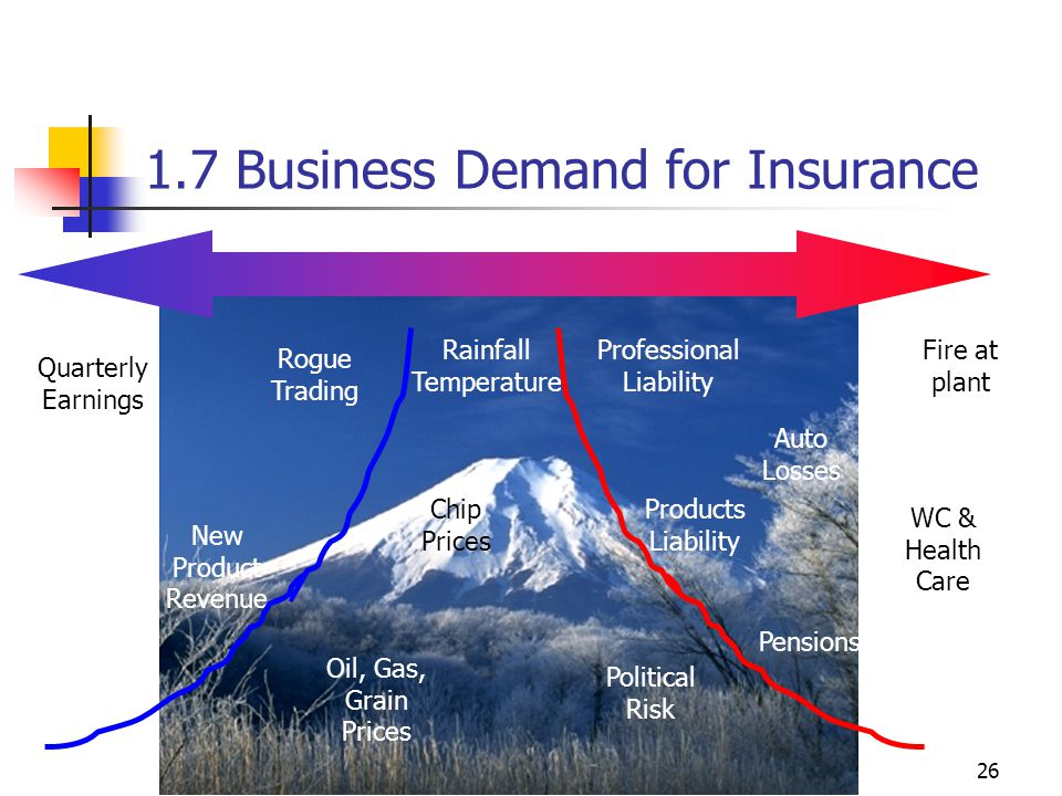 26 1.7 Business Demand for Insurance Fire at plant Quarterly Earnings Rogue Trading New Product Revenue Rainfall Temperature Oil, Gas, Grain Prices Professional Liability Products Liability Pensions WC & Health Care Political Risk Chip Prices Auto Losses