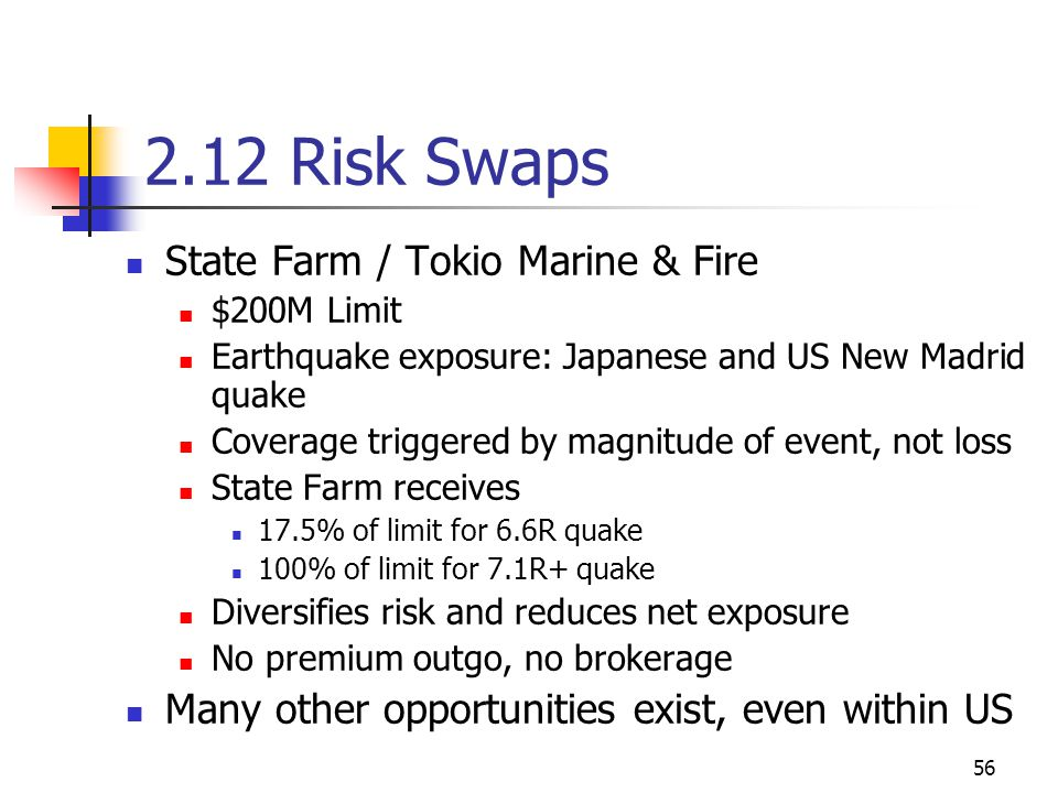 56 2.12 Risk Swaps State Farm / Tokio Marine & Fire $200M Limit Earthquake exposure: Japanese and US New Madrid quake Coverage triggered by magnitude of event, not loss State Farm receives 17.5% of limit for 6.6R quake 100% of limit for 7.1R+ quake Diversifies risk and reduces net exposure No premium outgo, no brokerage Many other opportunities exist, even within US