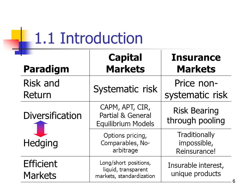 6 1.1 Introduction Paradigm Capital Markets Insurance Markets Risk and Return Systematic risk Price non- systematic risk Diversification CAPM, APT, CIR, Partial & General Equilibrium Models Risk Bearing through pooling Hedging Options pricing, Comparables, No- arbitrage Traditionally impossible, Reinsurance.
