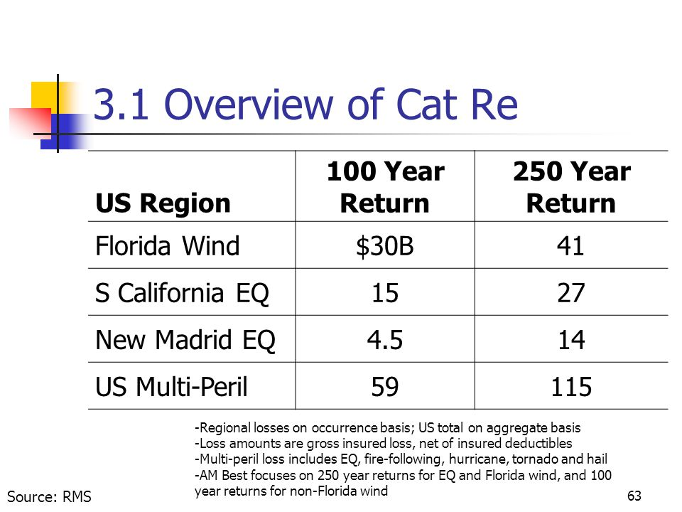 63 3.1 Overview of Cat Re US Region 100 Year Return 250 Year Return Florida Wind$30B41 S California EQ1527 New Madrid EQ4.514 US Multi-Peril59115 Source: RMS -Regional losses on occurrence basis; US total on aggregate basis -Loss amounts are gross insured loss, net of insured deductibles -Multi-peril loss includes EQ, fire-following, hurricane, tornado and hail -AM Best focuses on 250 year returns for EQ and Florida wind, and 100 year returns for non-Florida wind