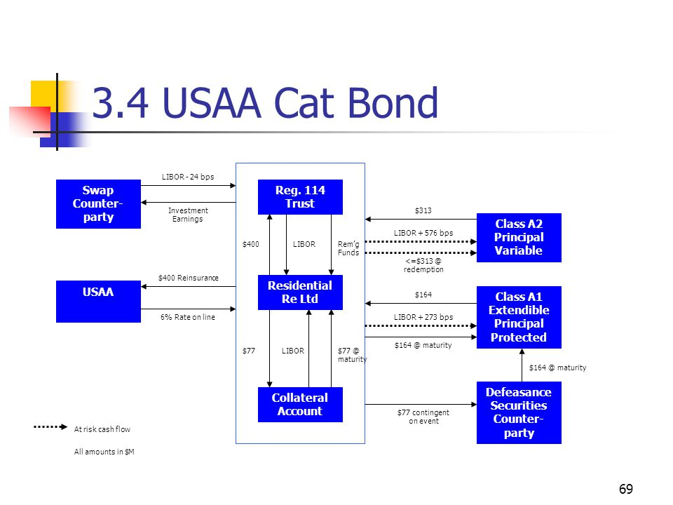 69 3.4 USAA Cat Bond Swap Counter- party USAA Reg.