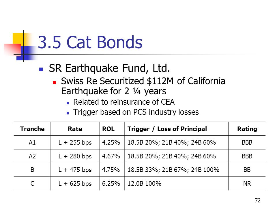 72 3.5 Cat Bonds SR Earthquake Fund, Ltd.