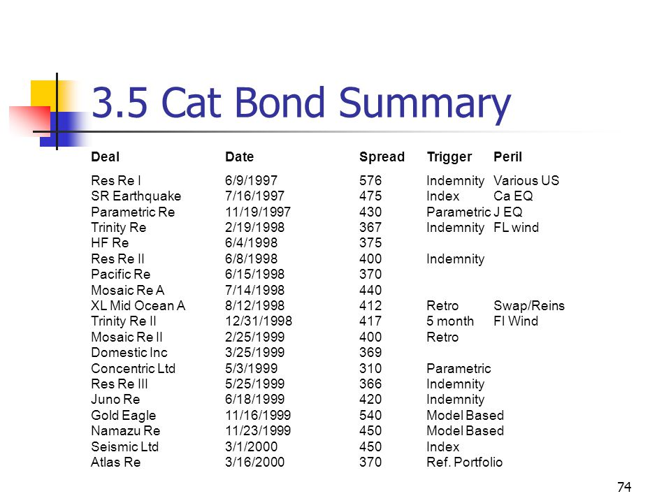 74 3.5 Cat Bond Summary DealDateSpreadTriggerPeril Res Re I6/9/1997576IndemnityVarious US SR Earthquake7/16/1997475IndexCa EQ Parametric Re11/19/1997430ParametricJ EQ Trinity Re2/19/1998367IndemnityFL wind HF Re6/4/1998375 Res Re II6/8/1998400Indemnity Pacific Re6/15/1998370 Mosaic Re A7/14/1998440 XL Mid Ocean A8/12/1998412RetroSwap/Reins Trinity Re II12/31/19984175 monthFl Wind Mosaic Re II2/25/1999400Retro Domestic Inc3/25/1999369 Concentric Ltd5/3/1999310Parametric Res Re III5/25/1999366Indemnity Juno Re6/18/1999420Indemnity Gold Eagle11/16/1999540Model Based Namazu Re11/23/1999450Model Based Seismic Ltd3/1/2000450Index Atlas Re3/16/2000370Ref.