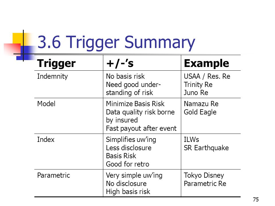 75 3.6 Trigger Summary Trigger+/-'sExample IndemnityNo basis risk Need good under- standing of risk USAA / Res.