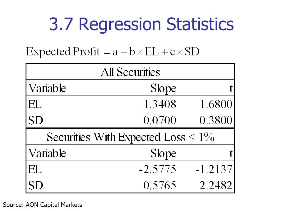 3.7 Regression Statistics Source: AON Capital Markets