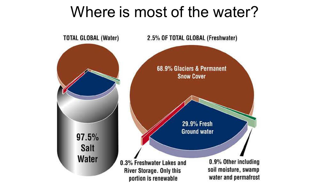 Where is most of the water