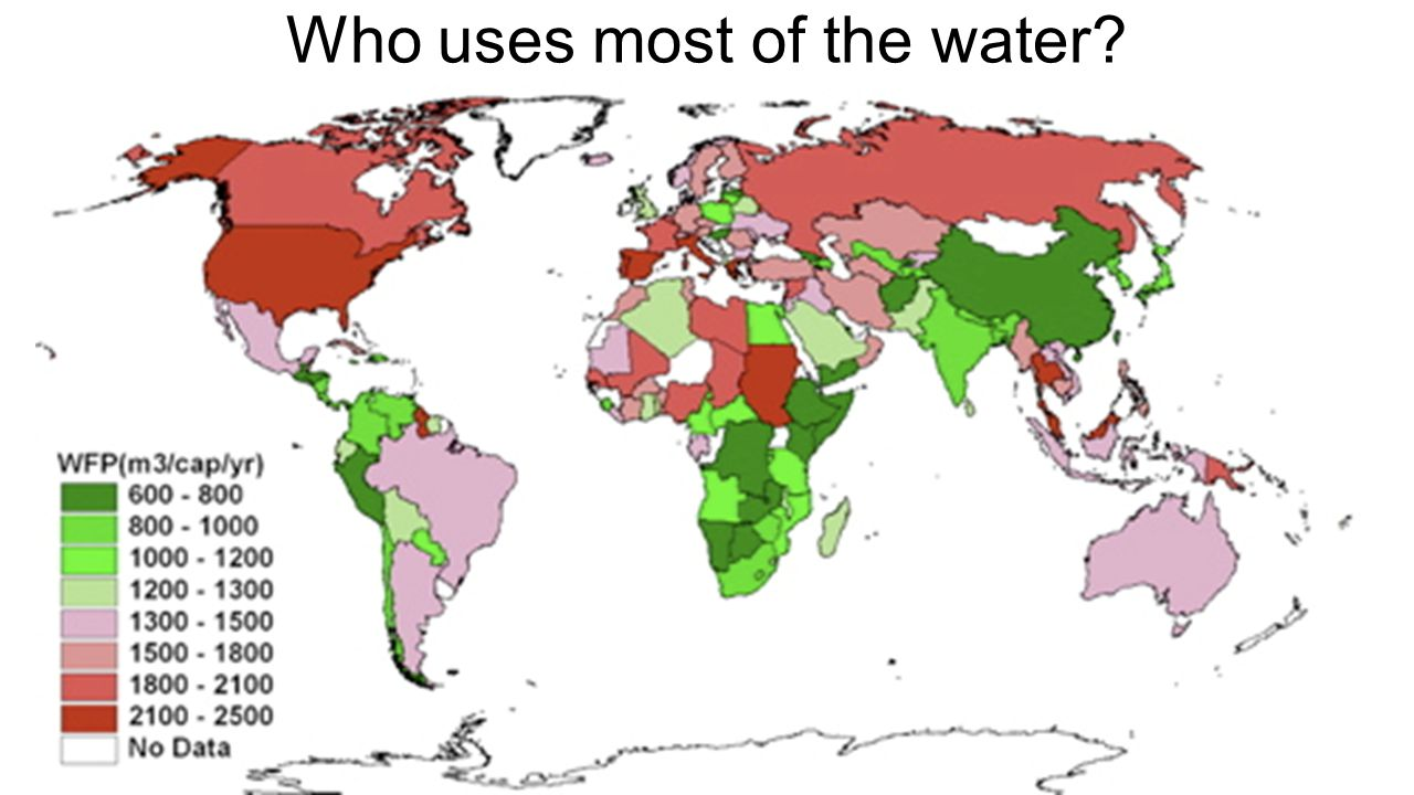 Who uses most of the water