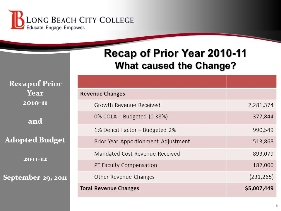 Recap of Prior Year 2010-11 What caused the Change? 6 Recap of Prior Year 2010-11 and Adopted Budget 2011-12 September 29, 2011 Revenue Changes Growth