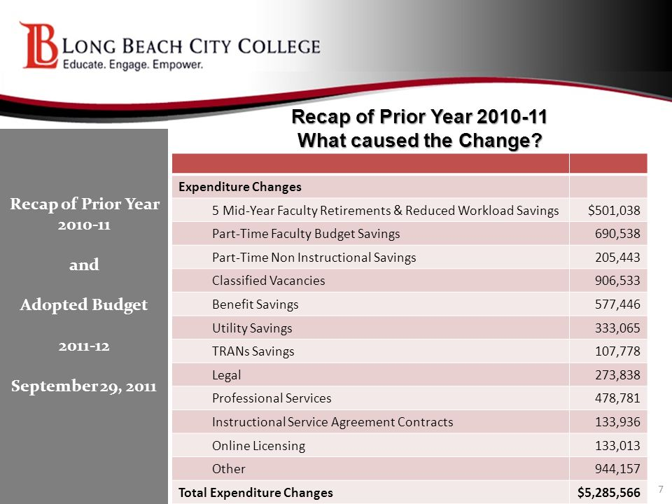Recap of Prior Year 2010-11 What caused the Change? Expenditure Changes 5 Mid-Year Faculty Retirements & Reduced Workload Savings$501,038 Part-Time Fa
