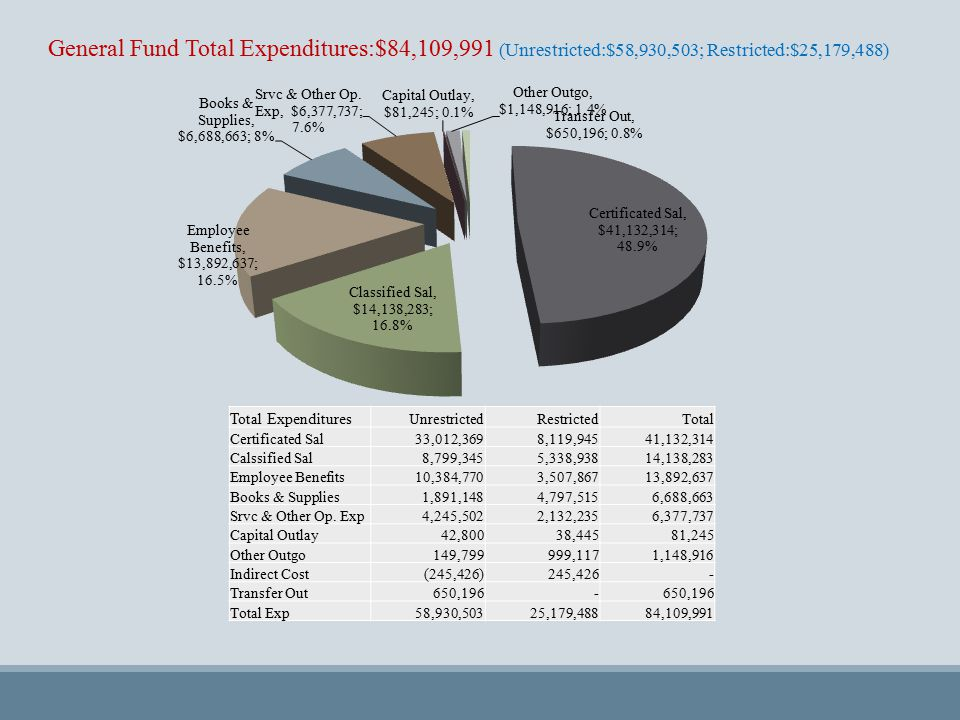General Fund Total Expenditures:$84,109,991 (Unrestricted:$58,930,503; Restricted:$25,179,488) Total Expenditures Unrestricted Restricted Total Certificated Sal 33,012,369 8,119,945 41,132,314 Calssified Sal 8,799,345 5,338,938 14,138,283 Employee Benefits 10,384,770 3,507,867 13,892,637 Books & Supplies 1,891,148 4,797,515 6,688,663 Srvc & Other Op.