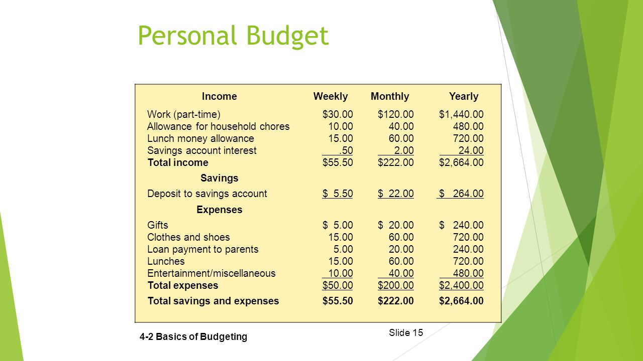 Slide 15 Personal Budget 4-2 Basics of Budgeting IncomeWeeklyMonthlyYearly Work (part-time)$30.00$120.00$1,440.00 Allowance for household chores10.0040.00480.00 Lunch money allowance15.0060.00720.00 Savings account interest.50 2.00 24.00 Total income $55.50$222.00$2,664.00 Savings Deposit to savings account$ 5.50$ 22.00 $ 264.00 Expenses Gifts$ 5.00$ 20.00$ 240.00 Clothes and shoes15.0060.00720.00 Loan payment to parents5.0020.00240.00 Lunches15.0060.00720.00 Entertainment/miscellaneous 10.00 40.00 480.00 Total expenses$50.00$200.00$2,400.00 Total savings and expenses $55.50 $222.00$2,664.00