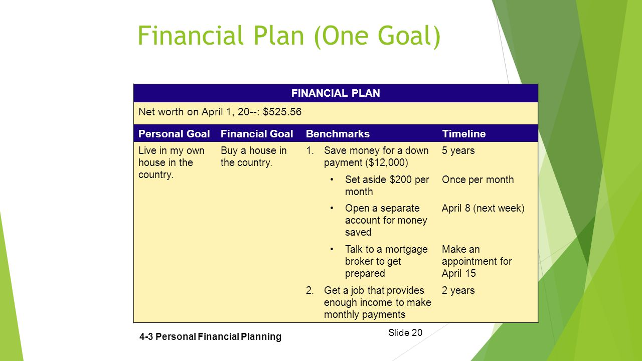 Slide 20 Financial Plan (One Goal) 4-3 Personal Financial Planning FINANCIAL PLAN Net worth on April 1, 20--: $525.56 Personal GoalFinancial GoalBenchmarksTimeline Live in my own house in the country.