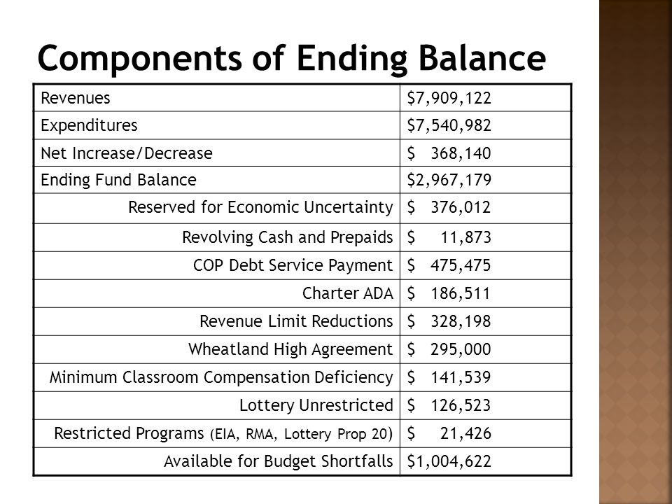 Revenues$7,909,122 Expenditures$7,540,982 Net Increase/Decrease$ 368,140 Ending Fund Balance$2,967,179 Reserved for Economic Uncertainty$ 376,012 Revolving Cash and Prepaids$ 11,873 COP Debt Service Payment$ 475,475 Charter ADA$ 186,511 Revenue Limit Reductions$ 328,198 Wheatland High Agreement$ 295,000 Minimum Classroom Compensation Deficiency$ 141,539 Lottery Unrestricted$ 126,523 Restricted Programs (EIA, RMA, Lottery Prop 20 )$ 21,426 Available for Budget Shortfalls$1,004,622