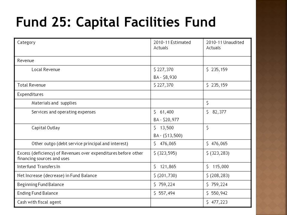 Category2010-11 Estimated Actuals 2010-11 Unaudited Actuals Revenue Local Revenue$ 227,370 BA - $8,930 $ 235,159 Total Revenue$ 227,370$ 235,159 Expenditures Materials and supplies$ Services and operating expenses$ 61,400 BA - $20,977 $ 82,377 Capital Outlay$ 13,500 BA – ($13,500) $ Other outgo (debt service principal and interest)$ 476,065 Excess (deficiency) of Revenues over expenditures before other financing sources and uses $ (323,595)$ (323,283) Interfund Transfers In$ 121,865$ 115,000 Net Increase (decrease) in Fund Balance$ (201,730)$ (208,283) Beginning Fund Balance$ 759,224 Ending Fund Balance$ 557,494$ 550,942 Cash with fiscal agent$ 477,223