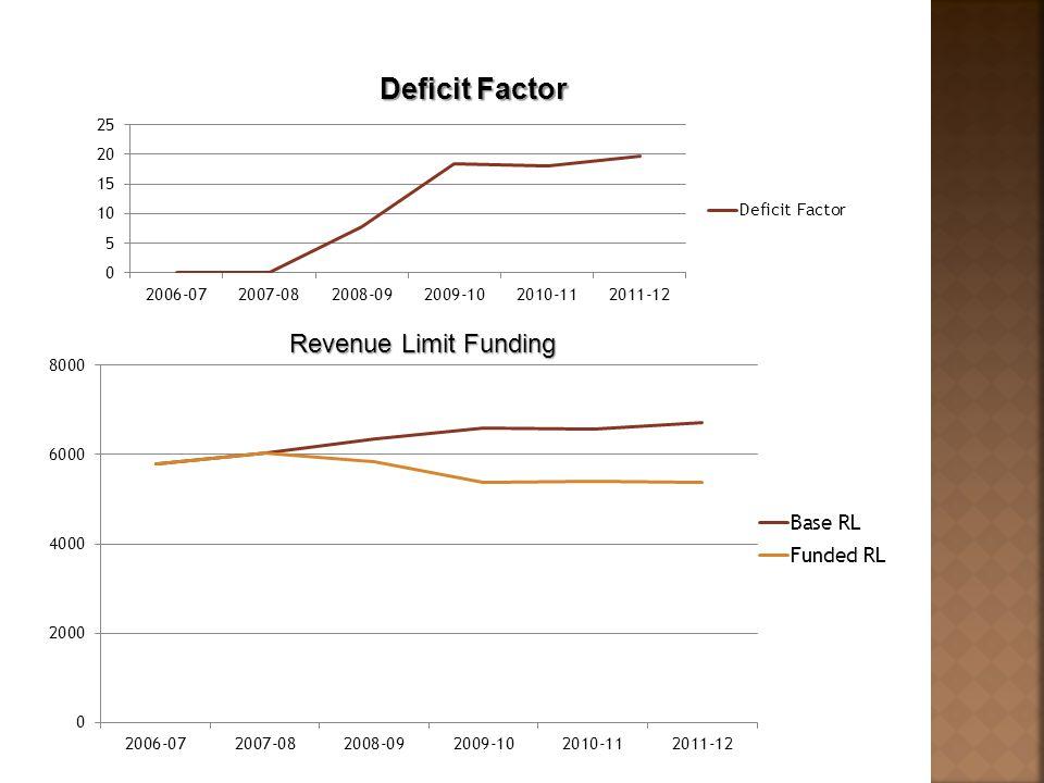 Revenue Limit Funding