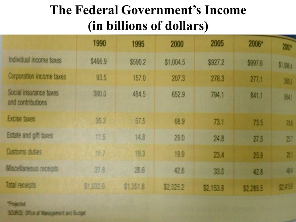 The Federal Government's Income (in billions of dollars)