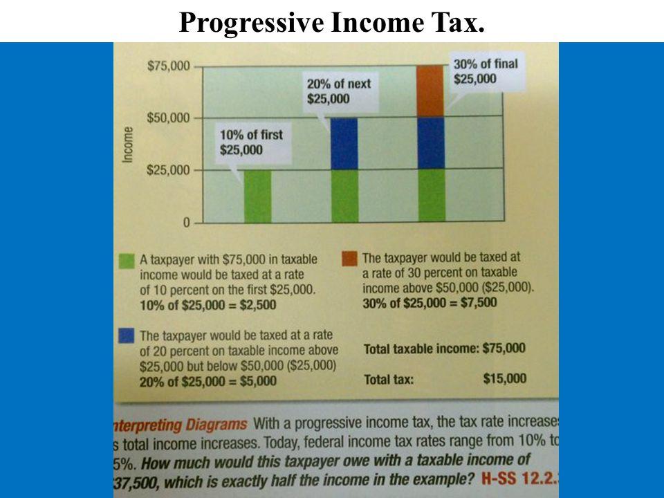 Progressive Income Tax.