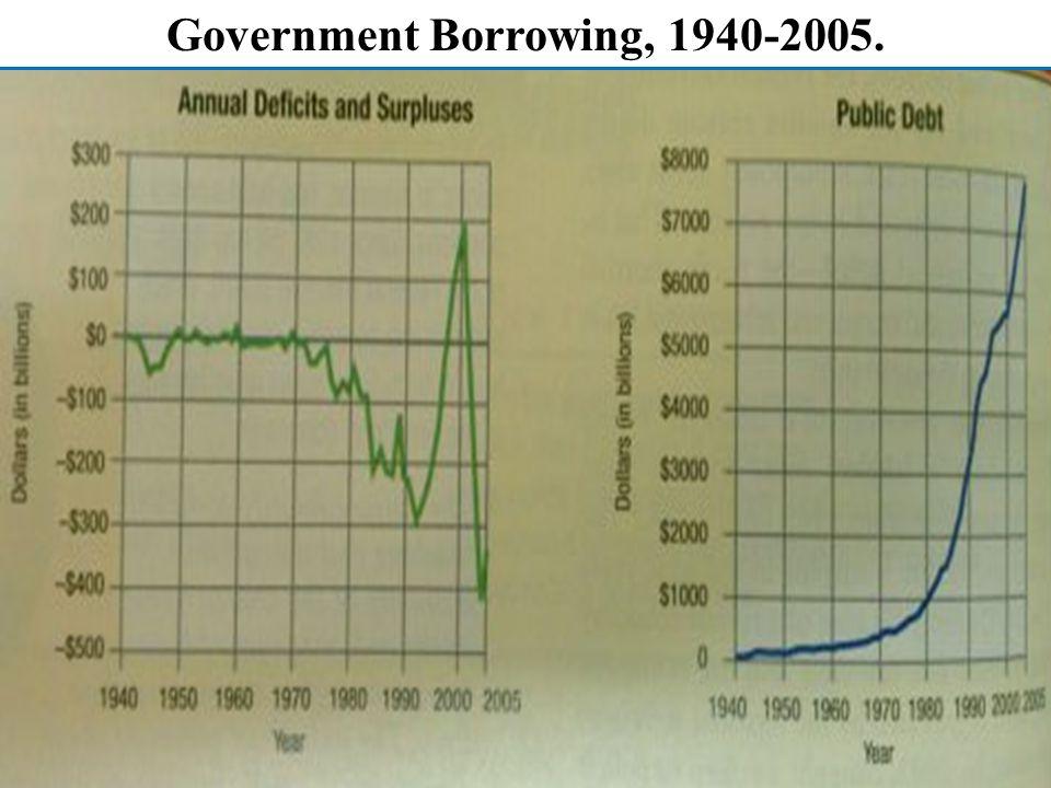 Government Borrowing, 1940-2005.