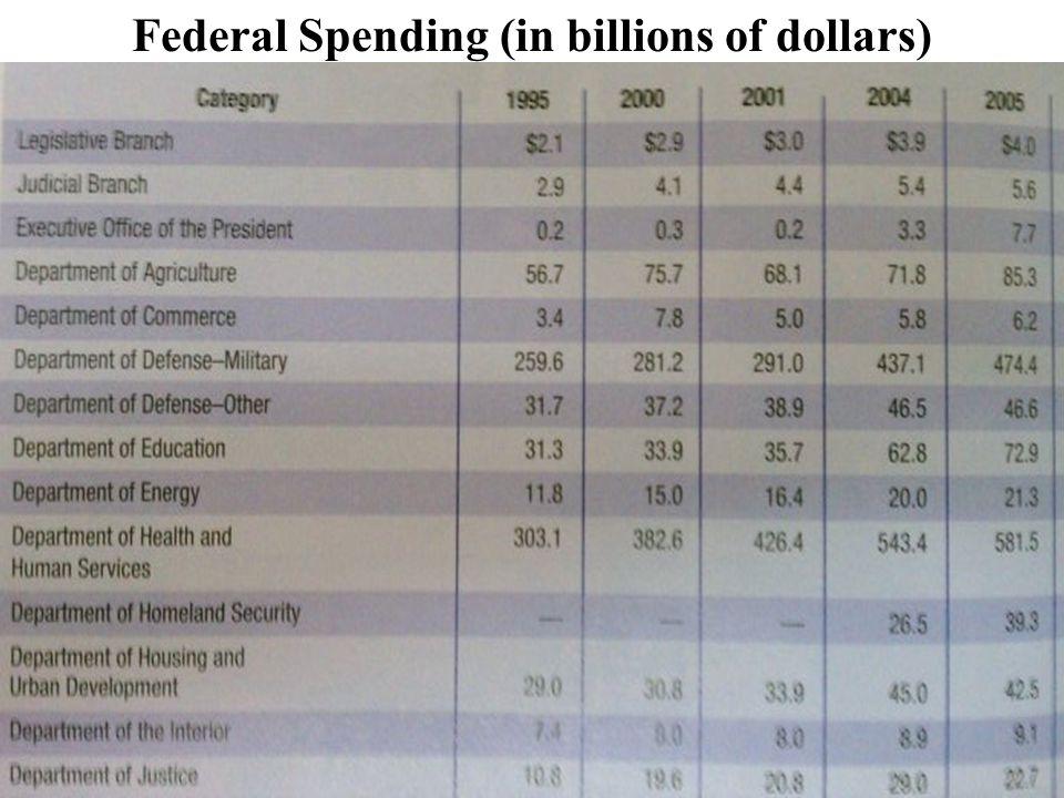 Federal Spending (in billions of dollars)